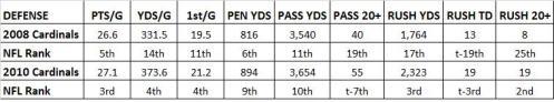 Arizona Cardinals Defensive Stats